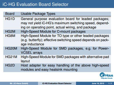 iC-HG Eval Board Selector