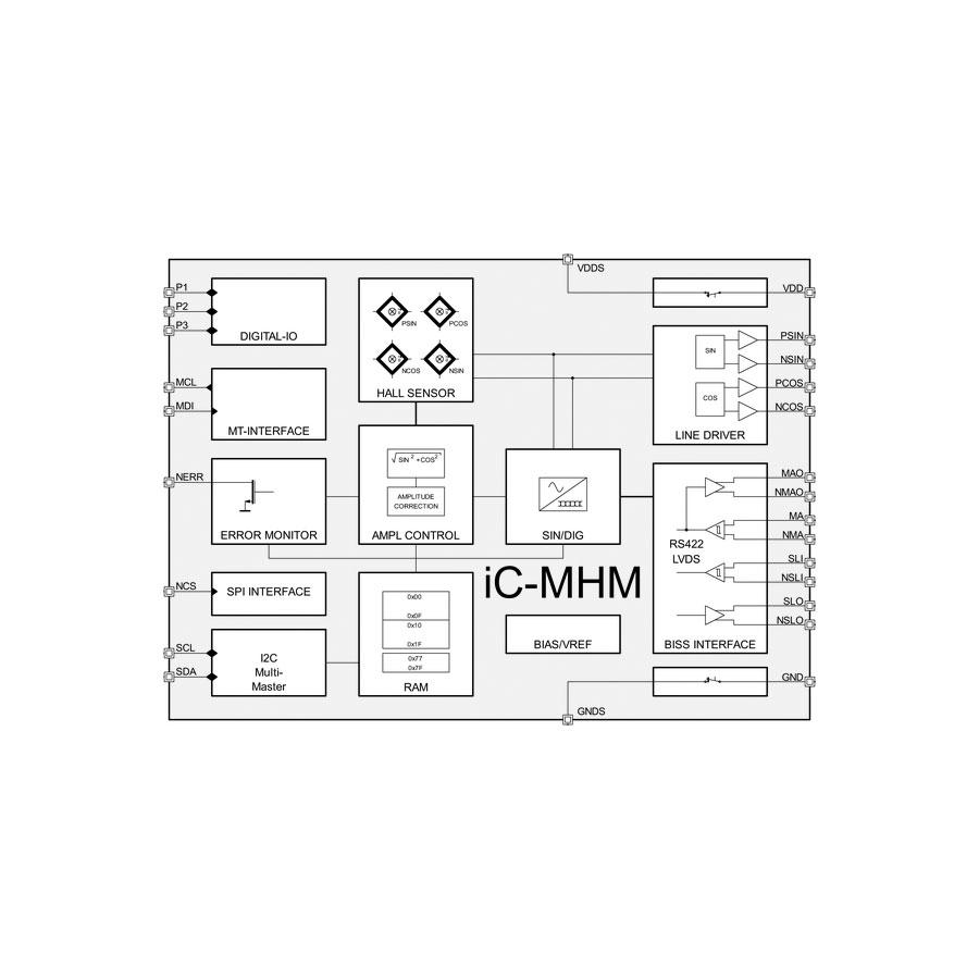 iC-MHM : Semicom Visual