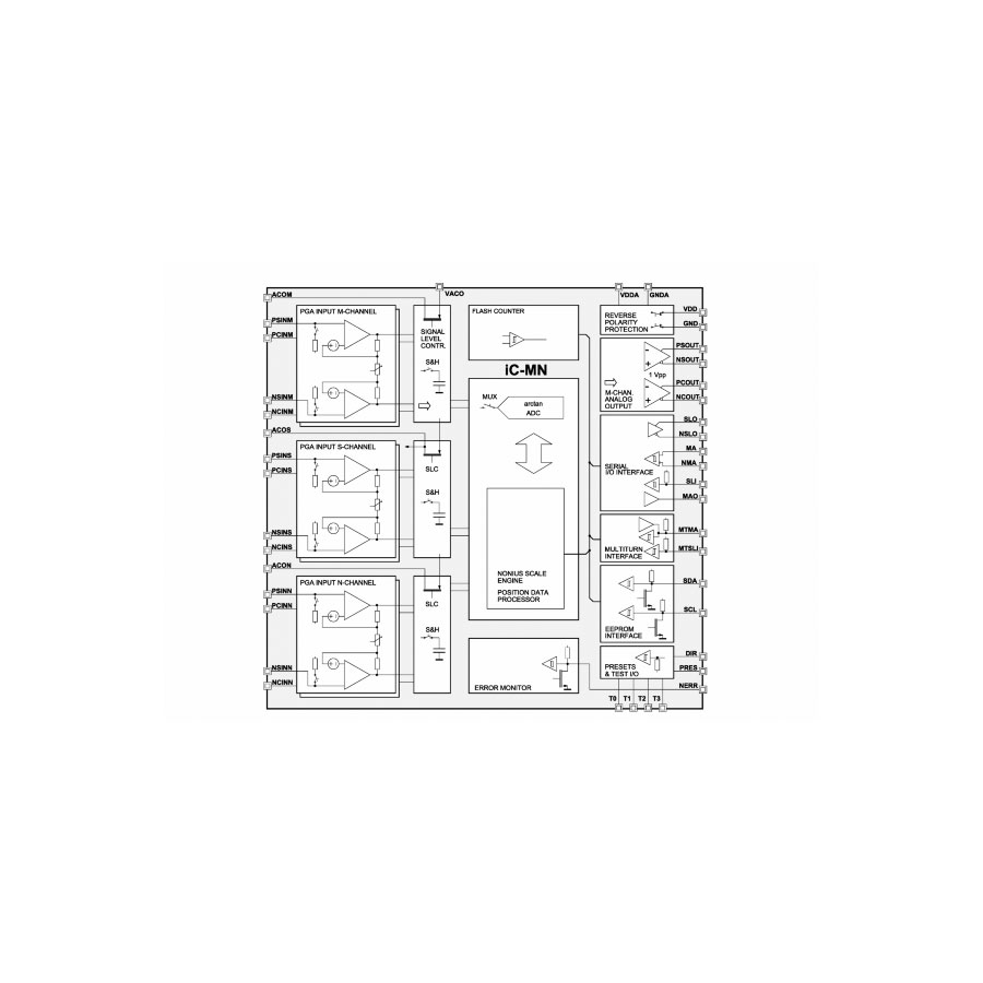 iC-MN : Semicom Visual