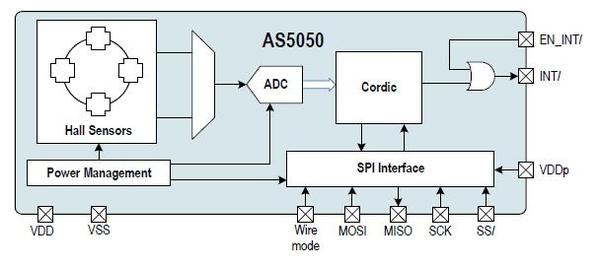 AS5050
