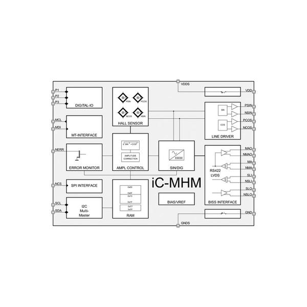 iC-MHM
