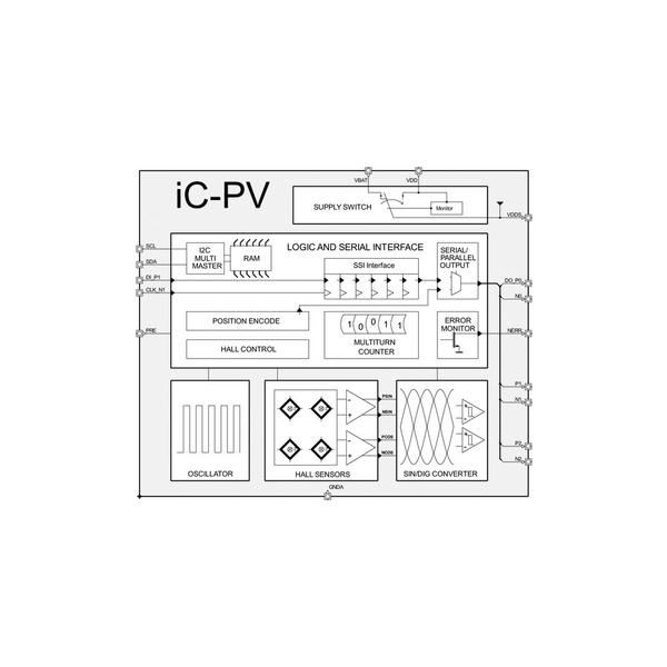 iC-PV