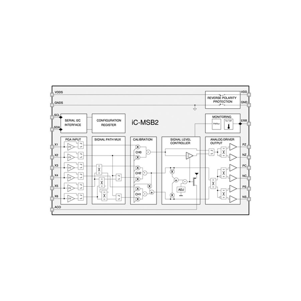 iC-MSB & iC-MSB2